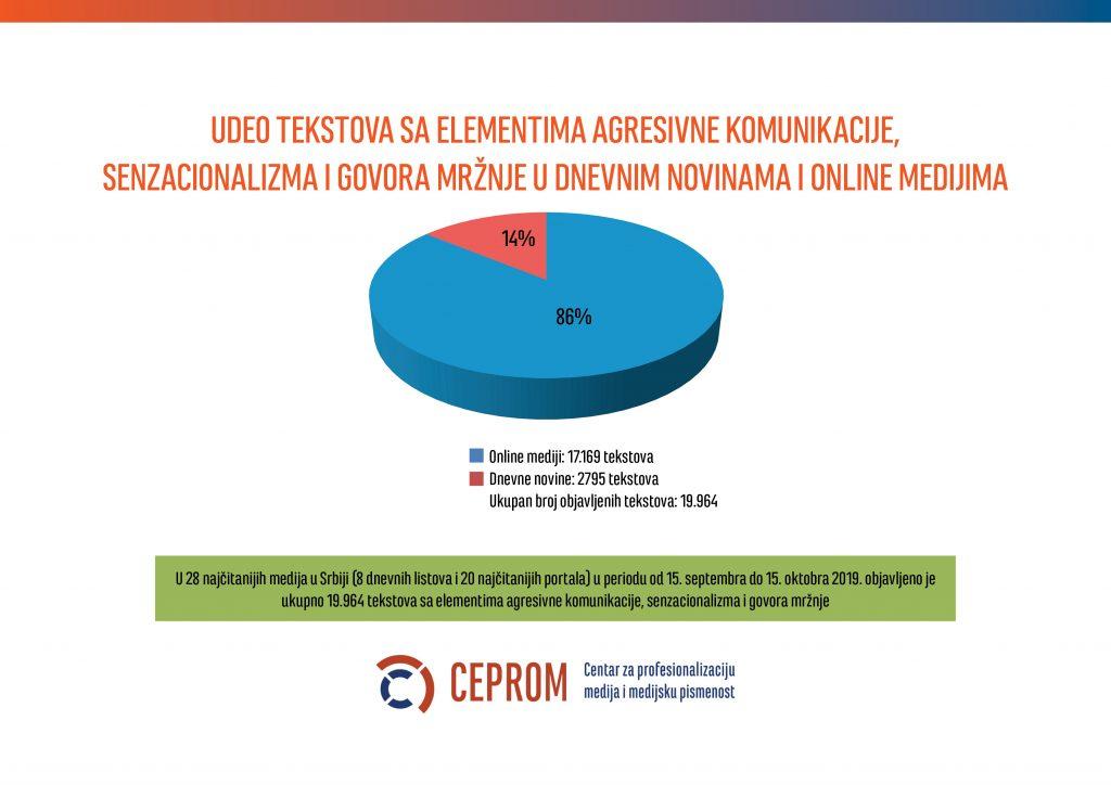 CEPROM Komunikativna agresija u Srbiji 2019.