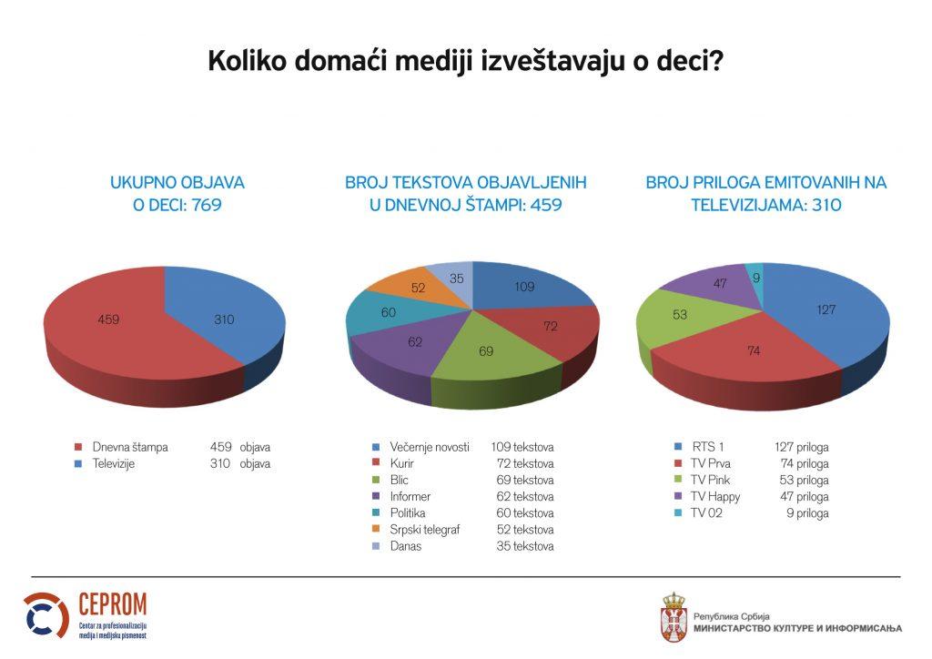 Kako mediji u Srbiji izveštavaju o deci