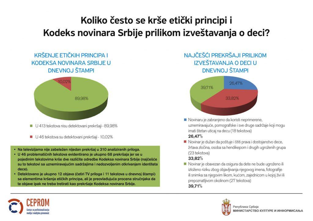 Kršenje etičkih principa prilikom izveštavanja o deci